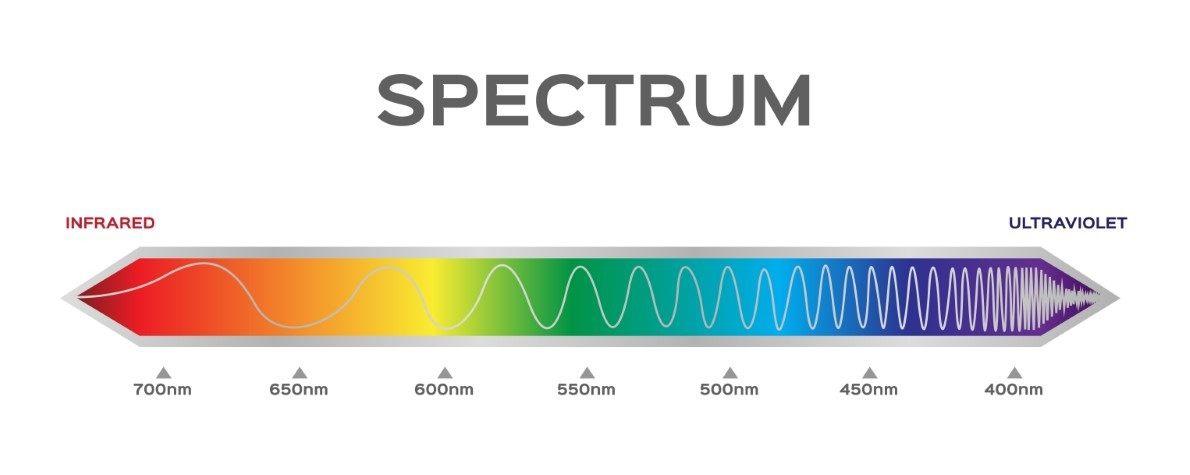 Wellenänge und Wirkung von Lichtherapie