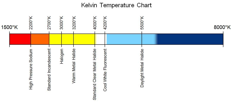 Diagramm mit Farben und Kelvin